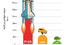 NVMe Azardata 1 220x150 - معرفی هارد NVMe و مقایسه با هارد SSD و SATA