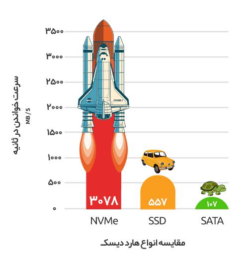 NVMe Azardata 1 - معرفی هارد NVMe و مقایسه با هارد SSD و SATA