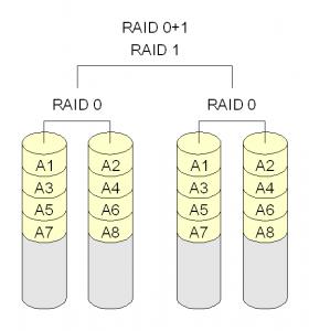 RAID 01 280x300 - انواع سطوح RAID در هارد دیسک ها