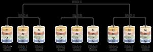 RAID 50 300x102 - انواع سطوح RAID در هارد دیسک ها