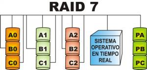 RAID 7 300x144 - انواع سطوح RAID در هارد دیسک ها