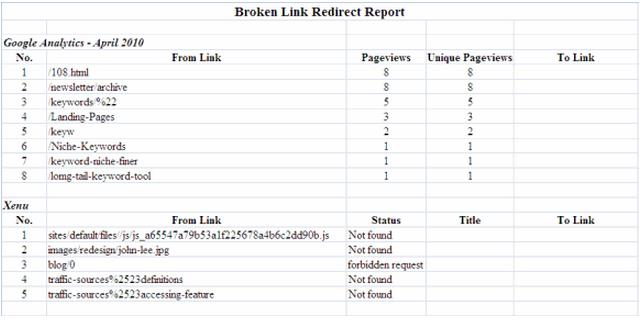 broken links error report - چگونه لینک های خراب را در وبسایت شناسایی و اصلاح کنیم؟