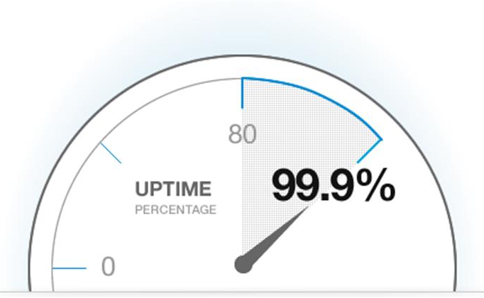 monitor uptime and downtime01 - مانیتورینگ عملکرد وب سایت برای آپتایم / داونتایم