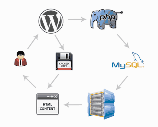 wordpress performance and speed 03 - راهکار های عالی برای افزایش سرعت سایت