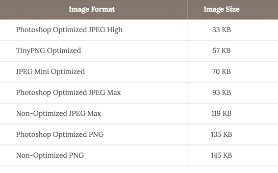 wordpress performance and speed 05 - راهکار های عالی برای افزایش سرعت سایت