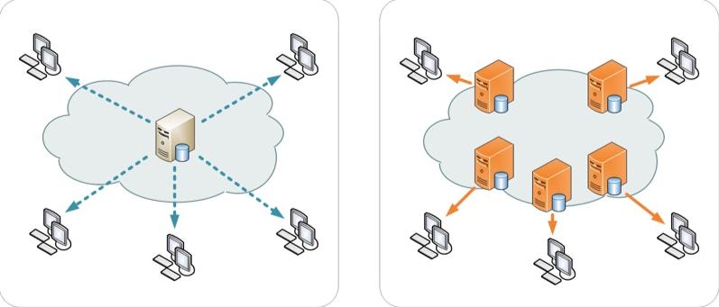 what is cdn 01 - CDN چیست شبکه تحویل محتوا content delivery network به زبان ساده